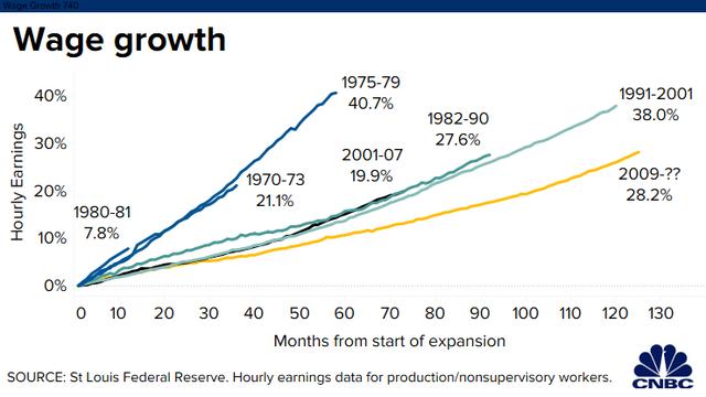 Tăng trưởng kỷ lục 126 tháng liên tiếp, kinh tế Mỹ đang ở trong giai đoạn thăng hoa chưa từng có trong lịch sử - Ảnh 3.
