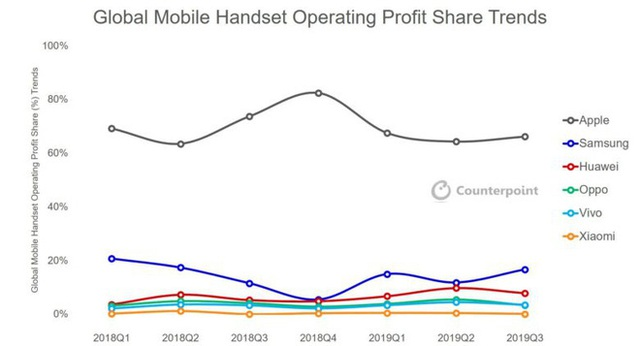 iPhone chiếm tới 66% lợi nhuận của cả thị trường smartphone toàn cầu - Ảnh 2.