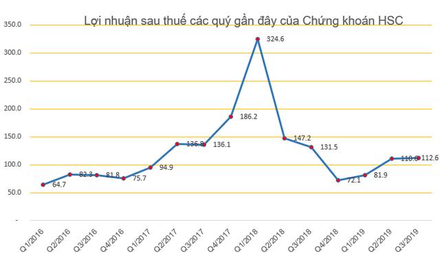 HFIC lại đăng ký bán bớt 5 triệu cổ phiếu HCM của Chứng khoán HSC - Ảnh 2.