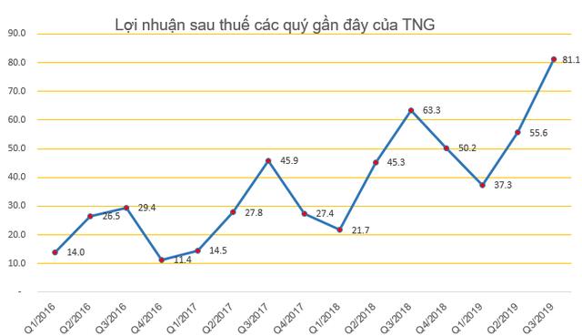 Thị giá giảm mạnh, TNG quyết định mua 6,2 triệu cổ phiếu quỹ nhằm bình ổn giá - Ảnh 2.