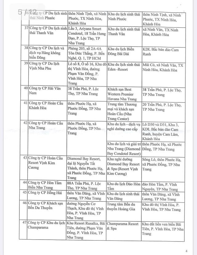 Danh sách gần 130 dự án bất động sản du lịch tại Khánh Hoà không được phép bán cho người nước ngoài - Ảnh 5.