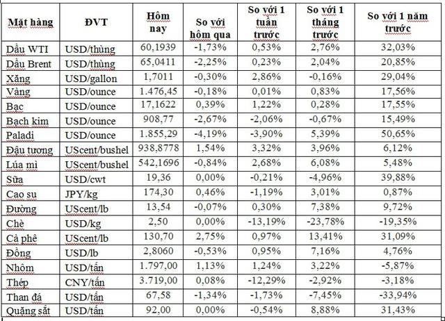Thị trường ngày 21/12: Dầu, vàng và quặng sắt đồng loạt giảm, trong khi đồng cao nhất 7 tháng - Ảnh 1.