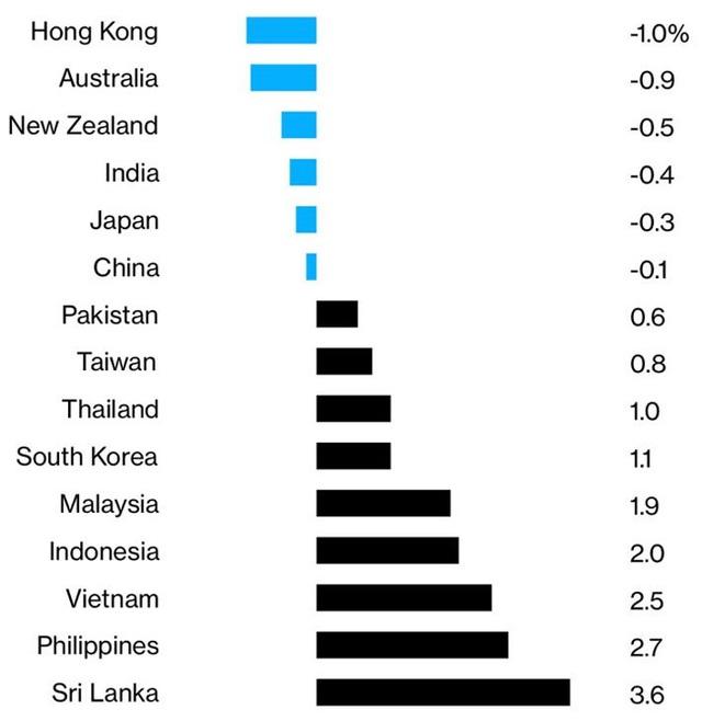 """Lạm phát thấp đang """"làm khó"""" các ngân hàng trung ương ở Đông Nam Á - Ảnh 1."""