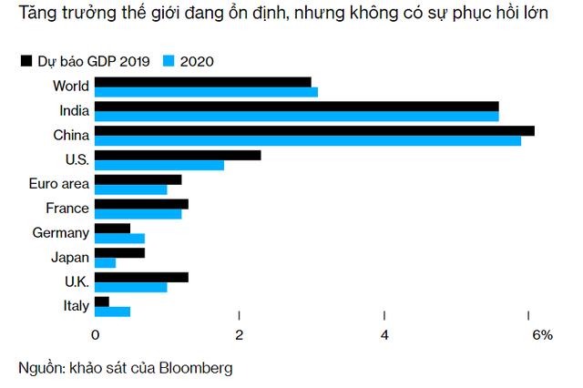 Bloomberg: Những bằng chứng này sẽ cho thấy năm 2019 khiến kinh tế toàn cầu bầm dập ra sao - Ảnh 3.