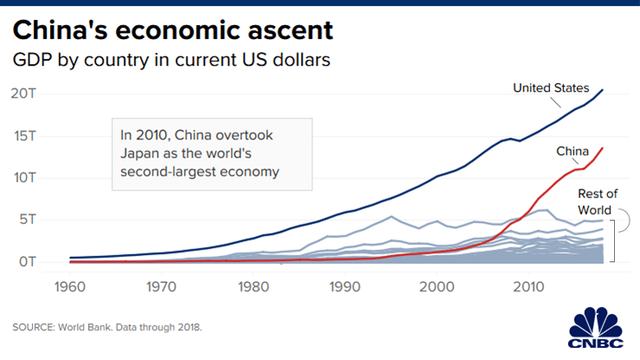 Sau thời kỳ trỗi dậy mạnh mẽ, rồng Trung Quốc đang mắc kẹt trong tham vọng số 1 thế giới: Nền kinh tế mất đà, không còn nhiều lựa chọn để kích thích tăng trưởng và còn bị thiệt hại nặng vì thuế quan - Ảnh 1.