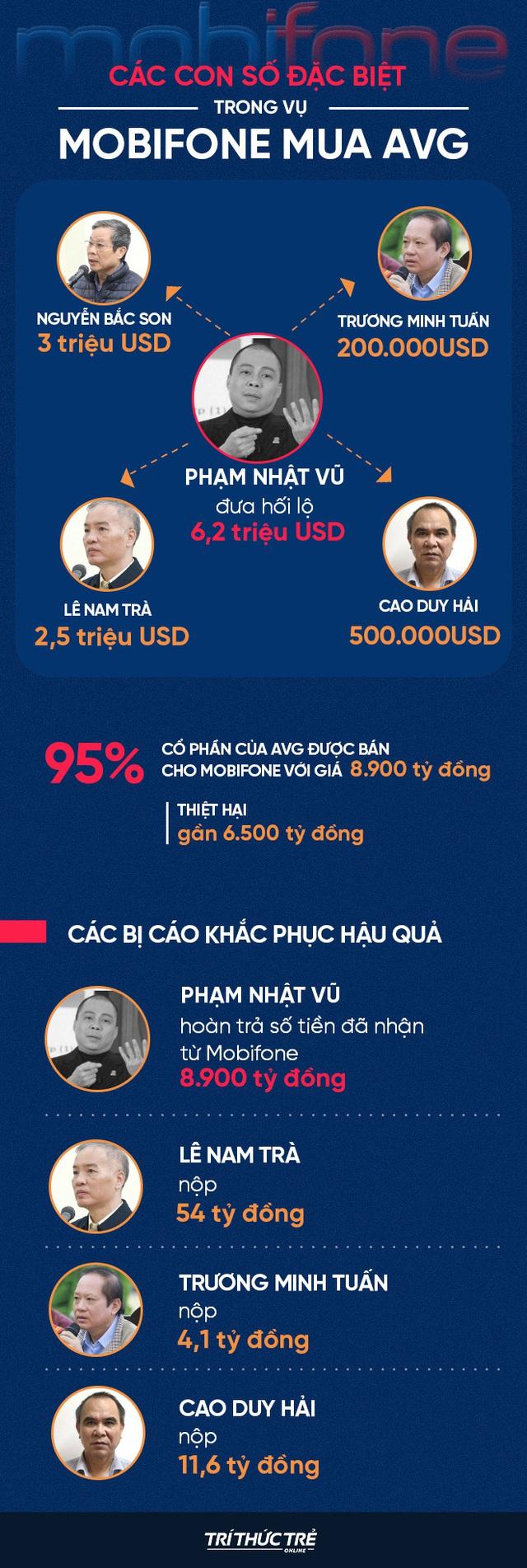 Ngày 6 xử vụ MobiFone mua AVG: Cựu Chủ tịch AVG Phạm Nhật Vũ đang nằm viện, đề nghị luật sư tiến hành bào chữa - Ảnh 2.