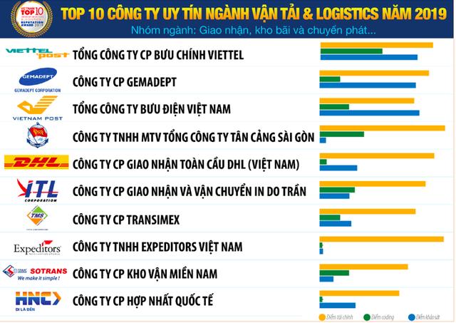 Vietnam Report: Vietnam Post bị Viettel Post vượt mặt trong top 10 công ty vận tải và logistics uy tín năm 2019 - Ảnh 1.