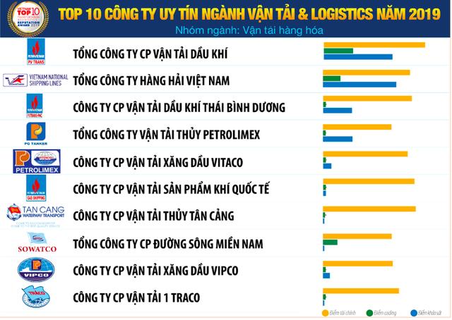 Vietnam Report: Vietnam Post bị Viettel Post vượt mặt trong top 10 công ty vận tải và logistics uy tín năm 2019 - Ảnh 2.