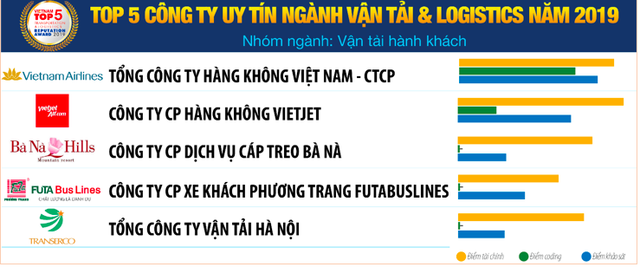 Vietnam Report: Vietnam Post bị Viettel Post vượt mặt trong top 10 công ty vận tải và logistics uy tín năm 2019 - Ảnh 3.