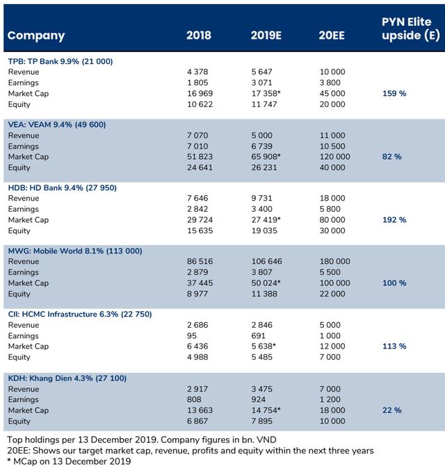 """Pyn Elite Fund dự phóng vốn hóa MWG cùng hàng loạt cổ phiếu trong danh mục """"tăng bằng lần"""" trong 3 năm tới - Ảnh 1."""