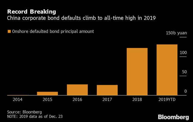 Bloomberg: Làn sóng vỡ nợ kỷ lục ở Trung Quốc sẽ càn quét cả khu vực châu Á - Ảnh 1.