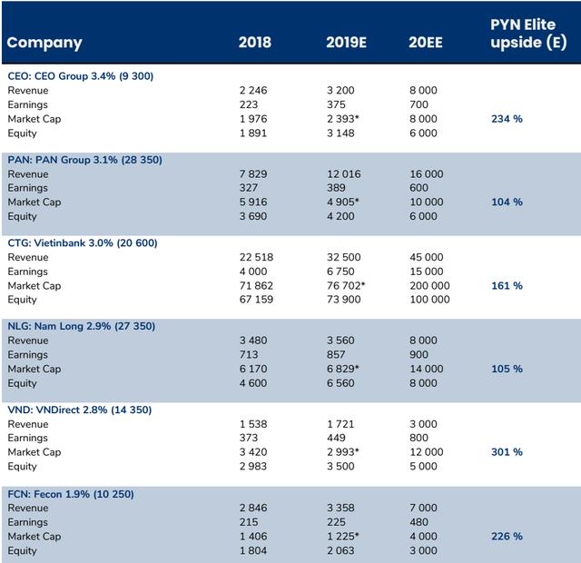 """Pyn Elite Fund dự phóng vốn hóa MWG cùng hàng loạt cổ phiếu trong danh mục """"tăng bằng lần"""" trong 3 năm tới - Ảnh 2."""