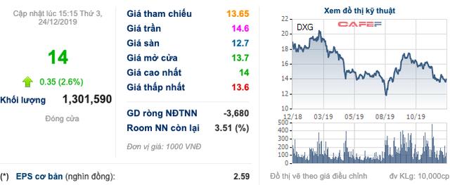 Tập đoàn Đất Xanh (DXG): Chủ tịch Lương Trí Thìn muốn mua 3 triệu cổ phiếu, tăng sở hữu lên hơn 12% vốn - Ảnh 1.