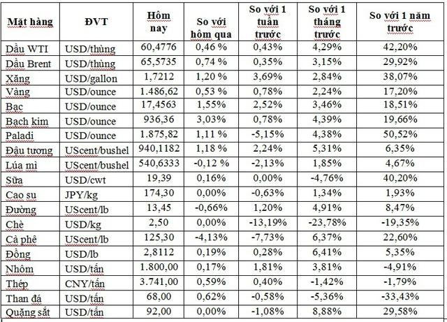 Thị trường ngày 24/12: Giá dầu, vàng, nhôm, thép, cao su… đồng loạt tăng mạnh - Ảnh 1.