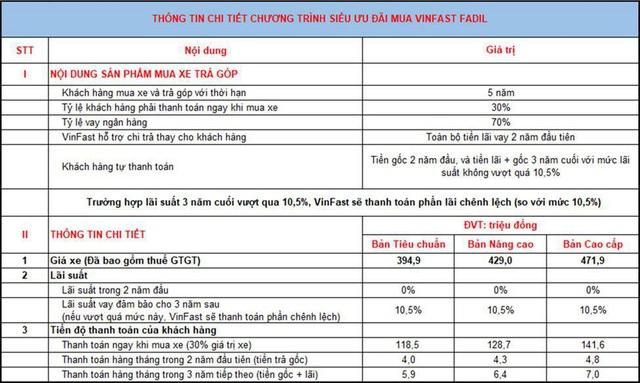 Khách Việt 'bỏ túi' gần 40 triệu đồng khi mua trả góp xe VinFast Fadil - Ảnh 2.