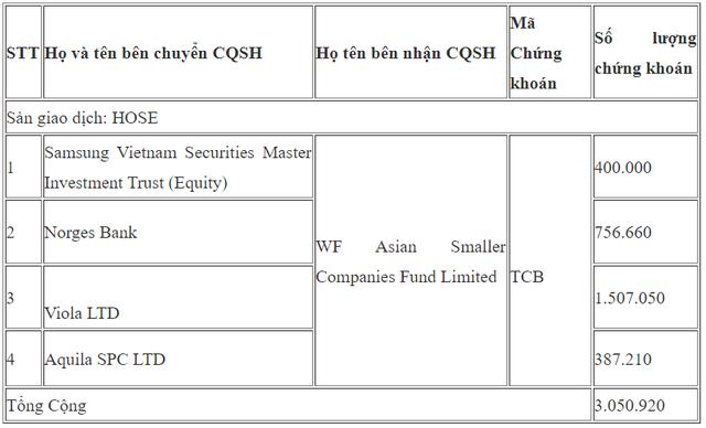 Nhóm Dragon Capital bán hơn 3 triệu cổ phiếu Techcombank - Ảnh 1.