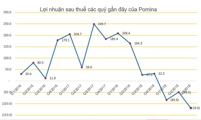 Thép Pomina (POM) chốt danh sách cổ đông phát hành 36 triệu cổ phiếu trả cổ tức - Ảnh 1.
