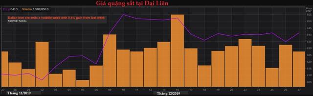 Thị trường ngày 28/12: Dầu lập đỉnh 3 tháng, vàng tăng nhiều nhất trong 4 tháng - Ảnh 1.