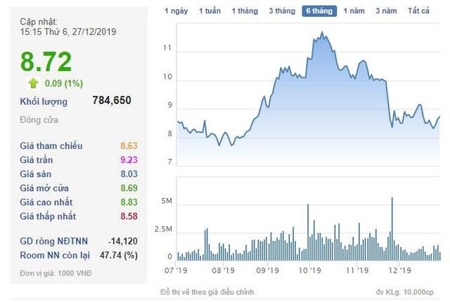 Đầu tư LDG muốn chuyển nhượng công ty con Địa ốc Bình Nguyên với tổng giá trị chuyển nhượng không thấp hơn 482 tỷ đồng - Ảnh 1.