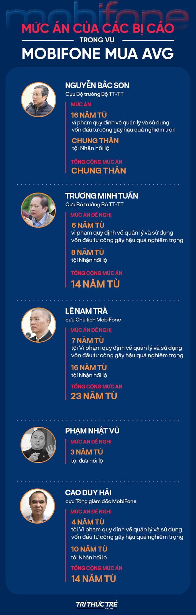 Tuyên án cựu Bộ trưởng Nguyễn Bắc Son, Trương Minh Tuấn và đồng phạm trong vụ MobiFone mua AVG - Ảnh 1.