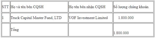 Các quỹ ngoại liên tục trao tay lượng lớn cổ phiếu FPT - Ảnh 2.