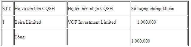 Các quỹ ngoại liên tục trao tay lượng lớn cổ phiếu FPT - Ảnh 3.