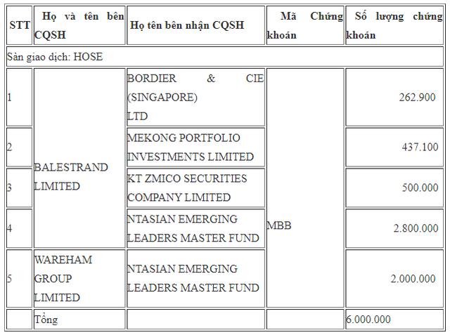 Các quỹ ngoại vừa trao tay 6 triệu cổ phiếu MBB - Ảnh 1.