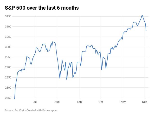 Tổng thống Trump muốn trì hoãn thoả thuận thương mại, Dow Jones mất 280 điểm, ghi nhận đà giảm mạnh nhất trong 2 tháng - Ảnh 1.
