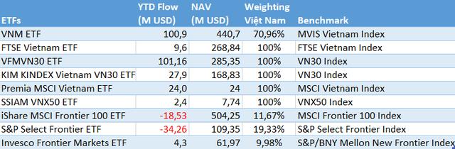 """Các quỹ ETFs """"rót"""" gần 230 triệu USD vào thị trường chứng khoán Việt Nam trong năm 2019 - Ảnh 2."""