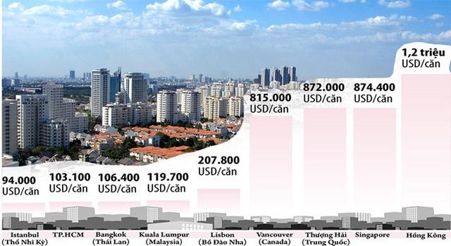 Ngỡ ngàng với những cái nhất của bất động sản TP.HCM năm 2019: Giá rẻ nhất thế giới, đáng đầu tư bậc nhất châu Á! - Ảnh 1.