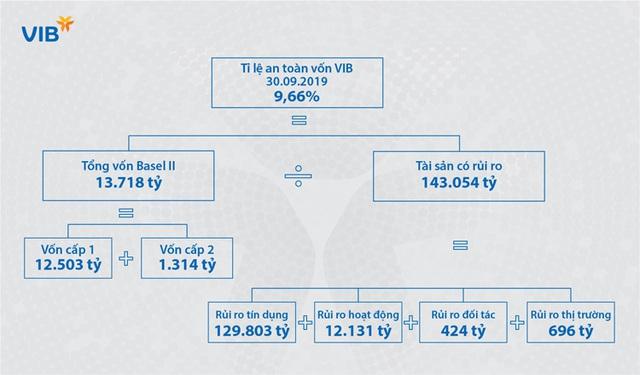 Lãnh đạo VIB: Basel II và Basel III là con đường tất yếu làm cho ngân hàng an toàn hơn và chất lượng hơn - Ảnh 3.