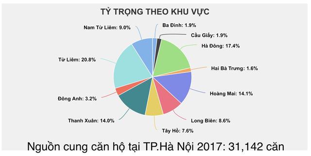 Nhìn lại nguồn cung căn hộ tại 2 Hà Nội và Tp.HCM trong 3 năm qua - Ảnh 2.