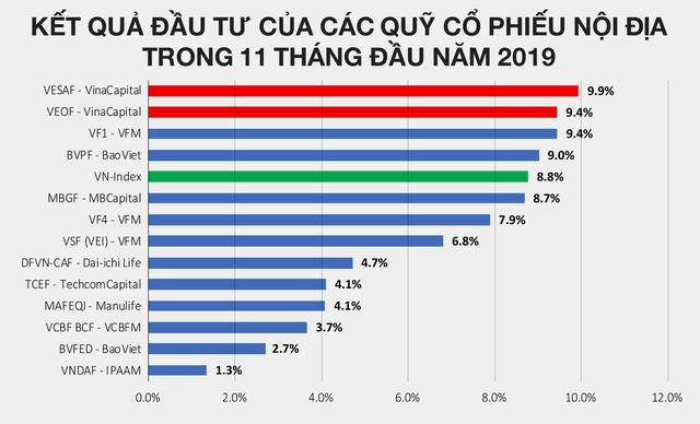 """VinaCapital: """"Nền kinh tế Việt Nam đang là điểm sáng của Châu Á"""" - Ảnh 1."""