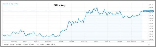 Thị trường ngày 31/12: Giá vàng tăng tiếp, dầu lên đỉnh cao nhất 3 tháng - Ảnh 1.