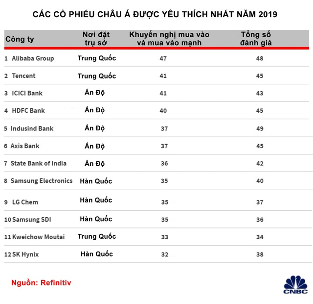 Cổ phiếu Alibaba được yêu thích nhất châu Á năm 2019 - Ảnh 1.