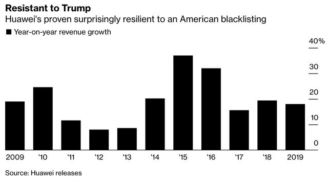 Doanh thu nửa cuối năm của Huawei rớt thảm do ngấm đòn của Mỹ, tuyên bố loại bỏ một số giám đốc điều hành vào năm 2020 - Ảnh 1.
