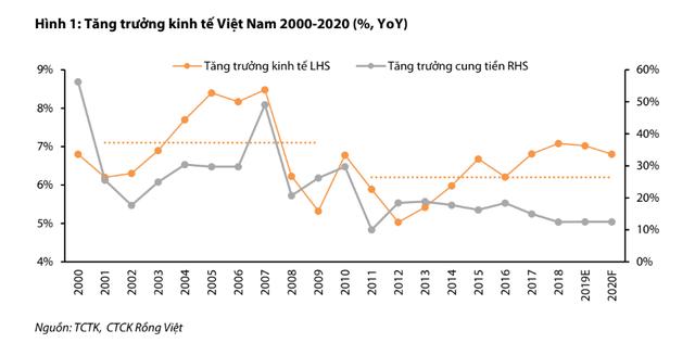 Chu kỳ tăng trưởng kinh tế kéo dài sang năm thứ 7 liên tiếp, kinh tế Việt Nam có nguy cơ gặp những rủi ro gì trong năm 2020? - Ảnh 1.