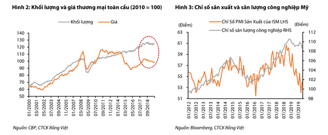 Chu kỳ tăng trưởng kinh tế kéo dài sang năm thứ 7 liên tiếp, kinh tế Việt Nam có nguy cơ gặp những rủi ro gì trong năm 2020? - Ảnh 2.