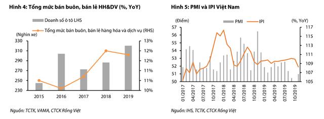Chu kỳ tăng trưởng kinh tế kéo dài sang năm thứ 7 liên tiếp, kinh tế Việt Nam có nguy cơ gặp những rủi ro gì trong năm 2020? - Ảnh 3.