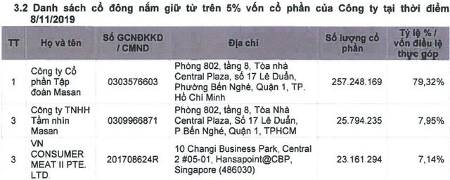 Masan MeatLife (MML) lên sàn UPCom vào ngày 9/12 với định giá hơn 1 tỷ USD - Ảnh 1.