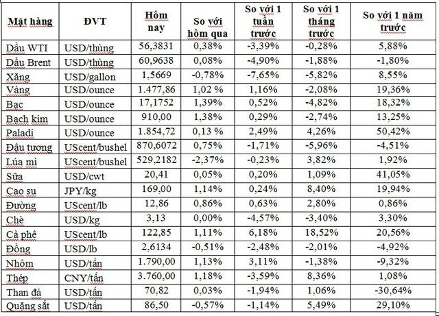 Thị trường ngày 04/12: Dầu diễn biến trái chiều, vàng cao nhất 1 tháng và cà phê cao nhất 1 năm - Ảnh 1.