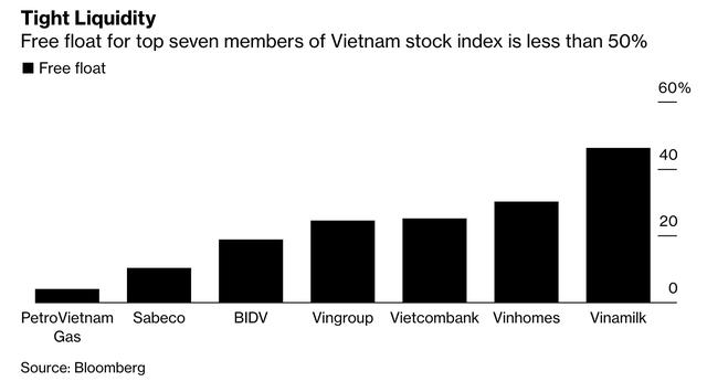 Bloomberg: Cổ phiếu của Việt Nam ngày càng rẻ, nhưng không dễ mua! - Ảnh 3.
