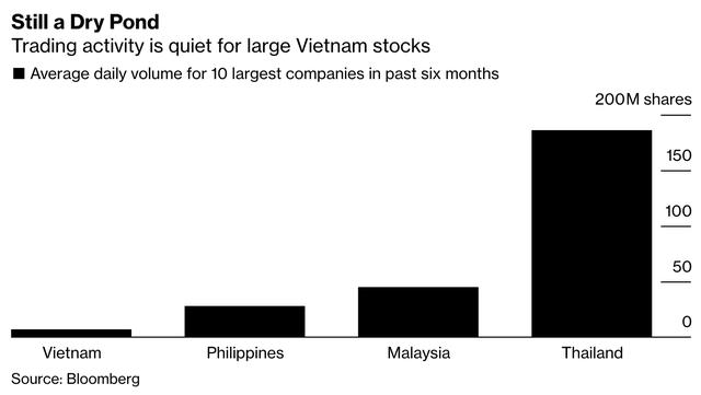 Bloomberg: Cổ phiếu của Việt Nam ngày càng rẻ, nhưng không dễ mua! - Ảnh 2.