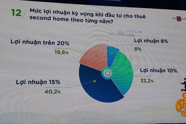 Sếp Savills Việt Nam: Tiền cho thuê second home lãi nhất ở các thị trường mới nổi - Ảnh 2.