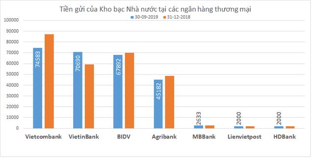Trước khi chuyển tiền gửi thanh toán về NHNN, Kho bạc gửi tiền vào ngân hàng nào nhiều nhất? - Ảnh 1.