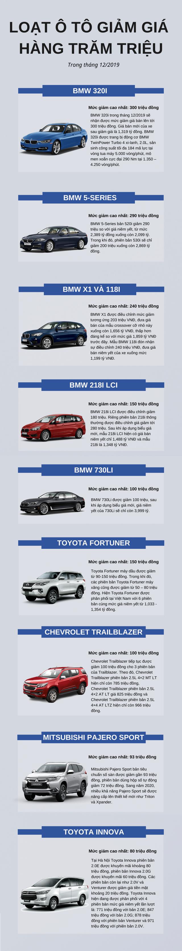 Loạt ô tô giảm giá hàng trăm triệu trong tháng 12, cơ hội vàng cho người mua - Ảnh 1.