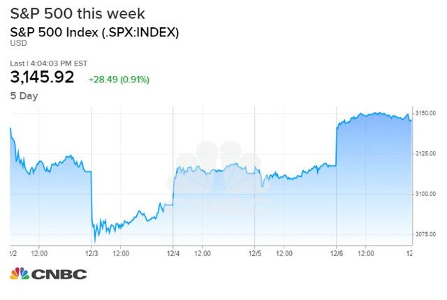 Hứng khởi nhờ số liệu việc làm khả quan, Dow Jones bứt phá hơn 300 điểm, S&P 500 hồi phục hoàn toàn sau đà giảm 3 phiên liên tiếp - Ảnh 1.