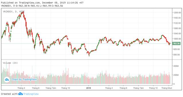 Tuần 9-13/12: Thiếu vắng thông tin hỗ trợ, VN-Index giằng co trong vùng 950 – 980 điểm? - Ảnh 1.