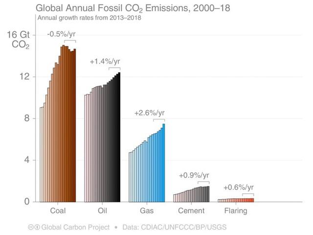 Nếu tăng trưởng kinh tế làm tăng ô nhiễm, liệu kinh tế suy yếu có làm thế giới trong lành hơn? - Ảnh 1.