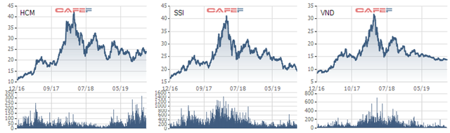 """Lo ngại cuộc đua """"zero fee"""" diễn ra quyết liệt, cổ phiếu ngành chứng khoán ngày càng kém hấp dẫn giới đầu tư? - Ảnh 1."""